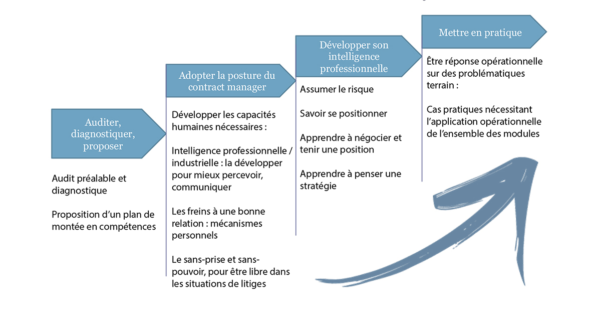 claimaway_montee-en-competences-4